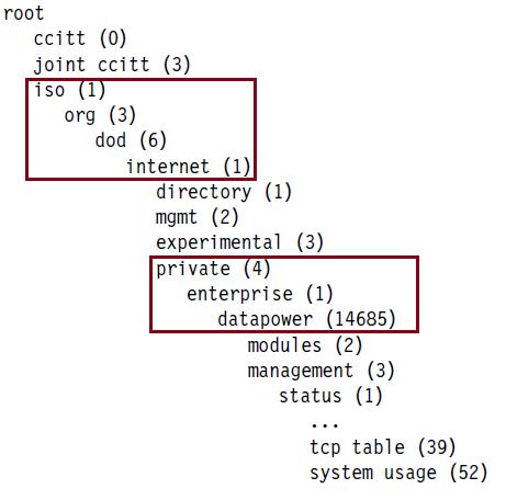 IBM Websphere Datapower MIB and OID Information |